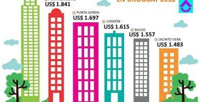 costo de construccion por m2 en uruguay 2018