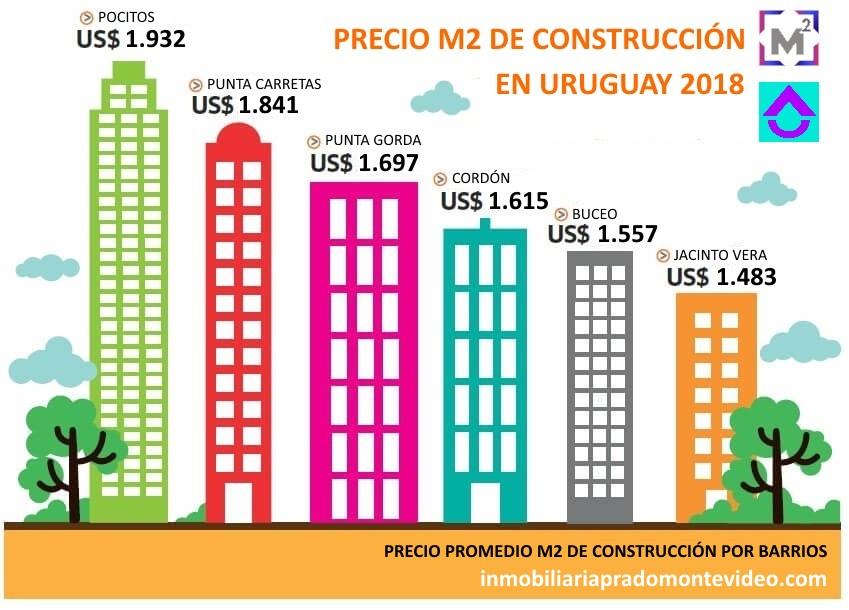 Cu nto cuesta el m2 de construcci n en uruguay 2019 - Cuanto vale el metro cuadrado ...